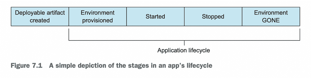 Cloud Native Application Lifecycle