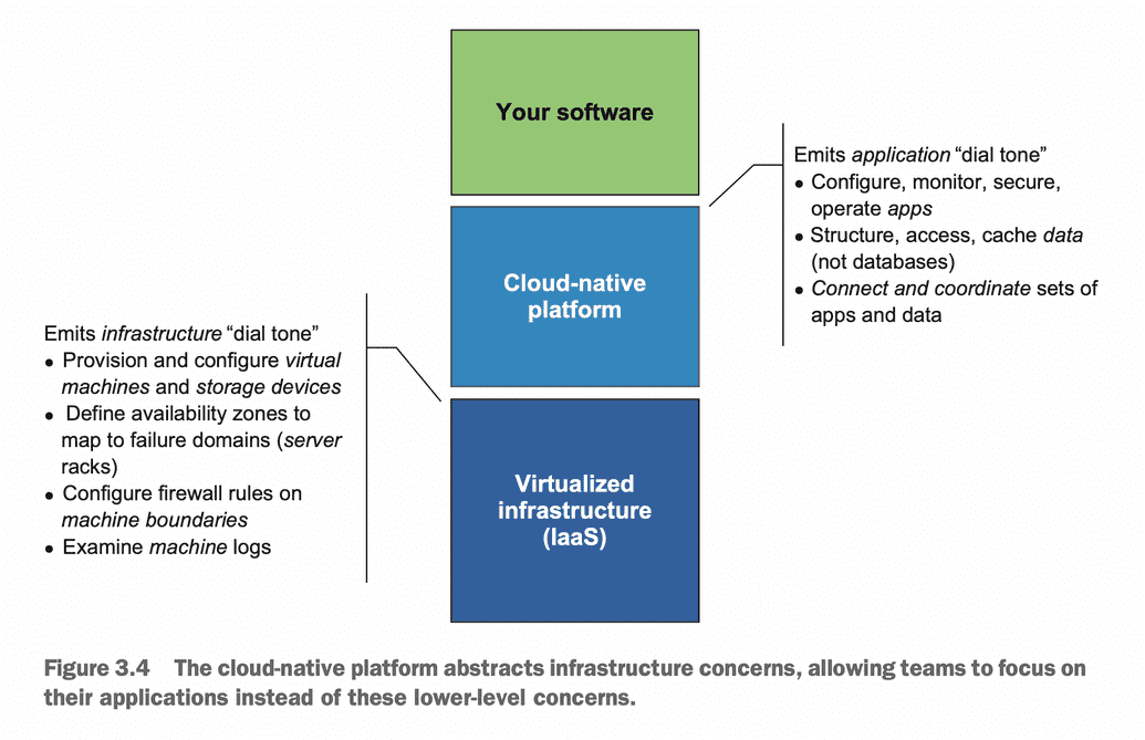 cloud-native platform abstracts infrastructure concerns
